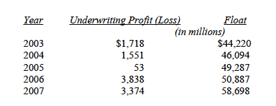 Berkshire Hathaway Float:Underwriting Loss 03-07