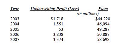 Berkshire Hathaway Float:Underwriting Loss 03-07
