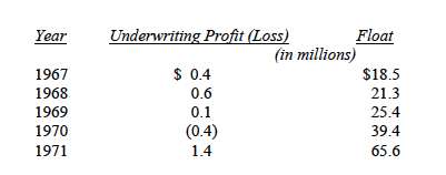 Berkshire Hathaway Float:Underwriting Loss 67-71