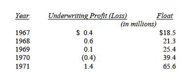 Berkshire Hathaway Float:Underwriting Loss 67-71