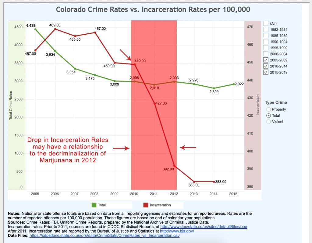 incarceration rates and the effect of Marijuana decriminalization