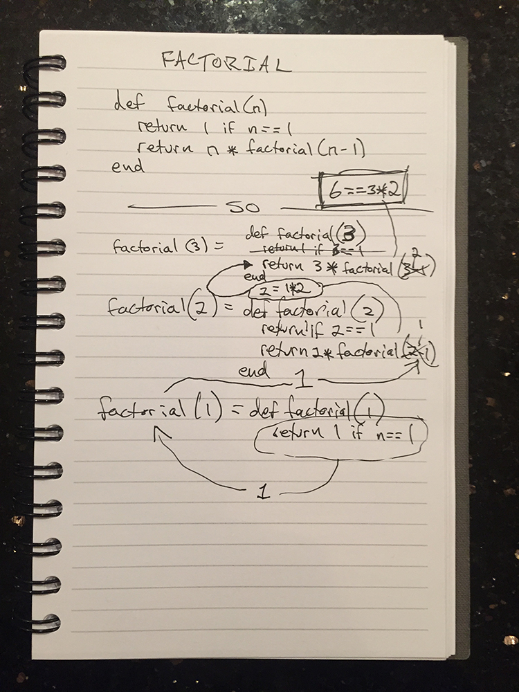 how factorial recursion works