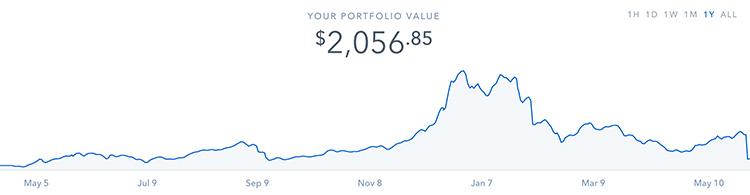 1 Year Coinbase Portfolio Value